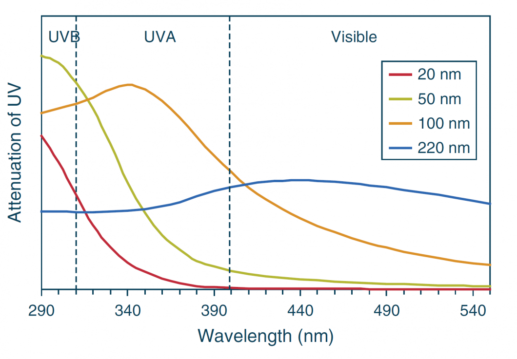 UV/visual attenuation spectra for various particle sizes of titanium dioxide. Modified from Ref. [8]. Engineered Inorganic Nanoparticles and Cosmetics: Facts, Issues, Knowledge Gaps and Challenges. Journal of Biomedical Nanotechnology Vol. 6, 408–431, 2010